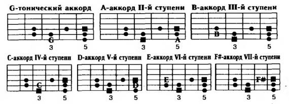 тоники аккордов в тональности G-мажор