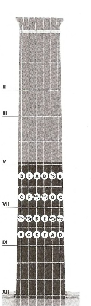 Аккорды для гитары в седьмой позиции