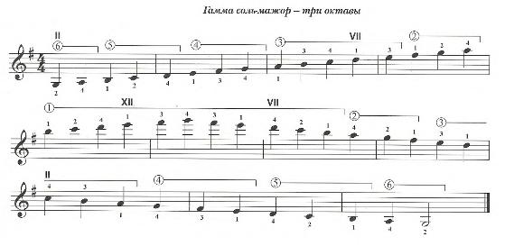 Гамма для гитары Соль-мажор. Три октавы