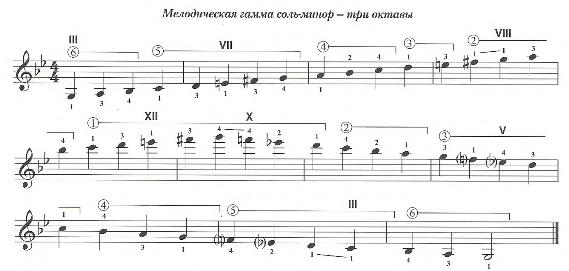 Мелодическая гамма для гитары Соль-минор. Три октавы