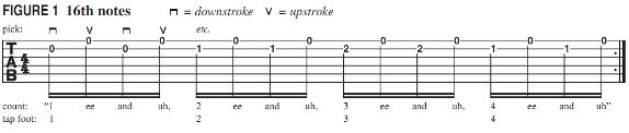 Пример использования шестнадцатых нот на гитаре