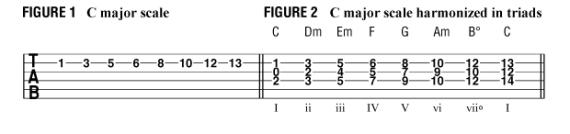 Как написать гармонию под заданную мелодию