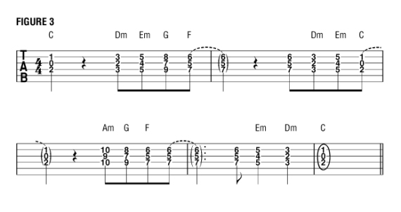 Создание гармонии на примере одной гаммы До-мажор