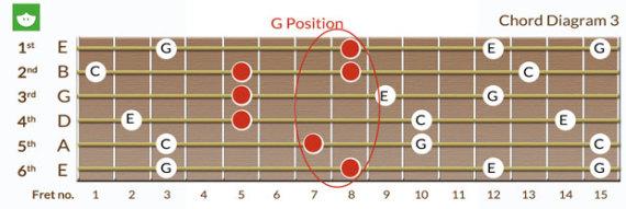 Уроки игры на гитаре Стива Стейна