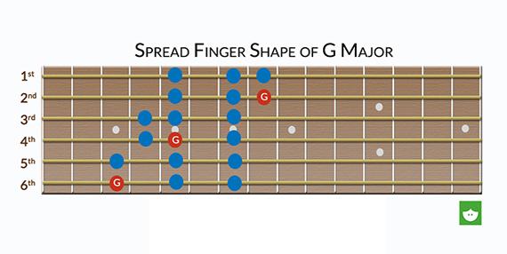 Абсолютное владение гитарой