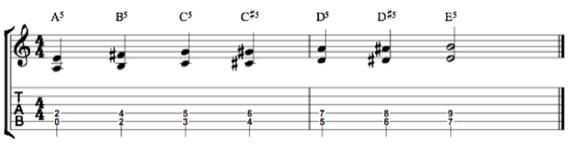 пауэр-аккорды на основе басовой линий
