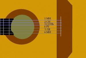 ноты струн гитары
