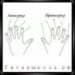 Обозначение пальцев гитаристов
