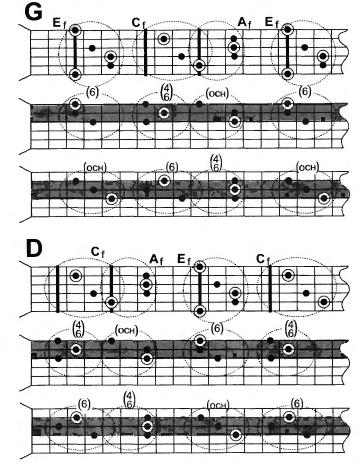 аккорды, необходимые для рок-импровизации