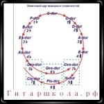 Основы мажорных тональностей. Гармонизация мажорной гаммы