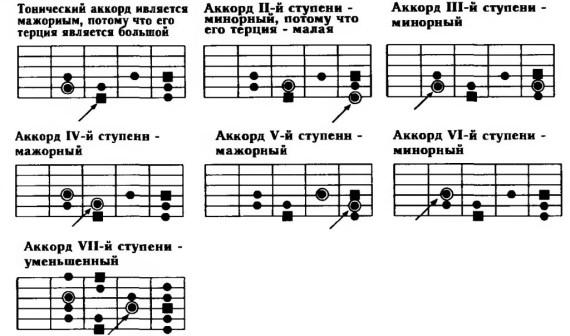 sekstakkordi-dlya-gitari