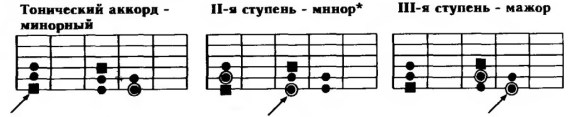 гармонизцаия минорной гаммы