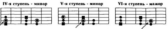 гармонизация минорной гаммы в примерах
