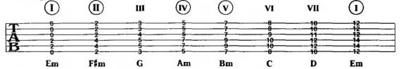 гармонизованная G-минорная гамма