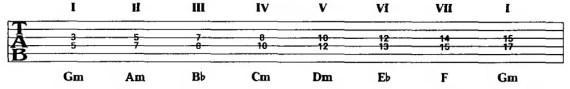 фрагменты гармонизованной минорной гаммы