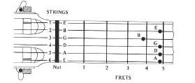 Схеме настройки гитары