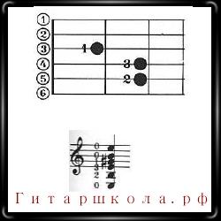 Аккорд Emaj в нотной и апликатурной записи