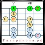 Способы запоминания нот на гитаре
