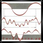 Способы выражения звука