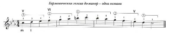 Гармоническая гамма До-минор одна октава для гитары