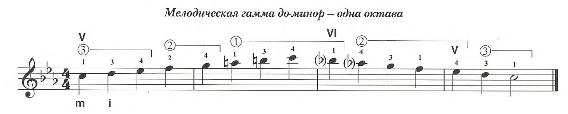 Мелодическая гамма До-минор одна октава для гитары