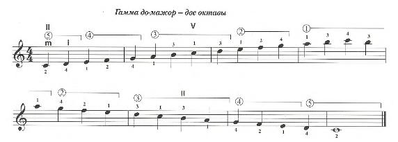 Гамма для гитары До-мажор. Две октавы