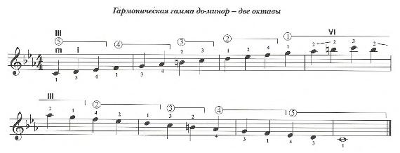 Гармоническая гамма для гитары До-минор