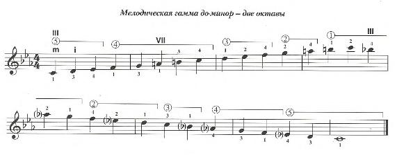 Мелодическая гамма До-минор для гитары. Две октавы