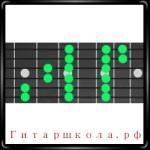 Гаммы для гитары в три октавы