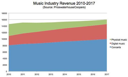 Прогноз дохода в области музыкальной индустрии