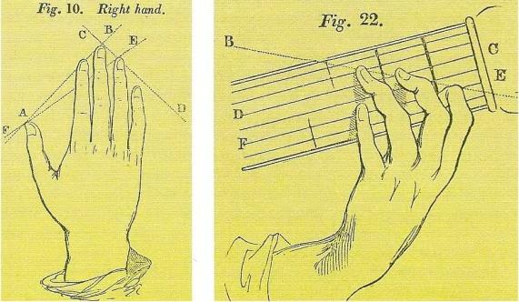 Иллюстрации из «Методики игры на испанской гитаре» Фернандо Соро, демонстрирующие точные углы между пальцами, чтобы дать читателю представление о правильном положении рук.