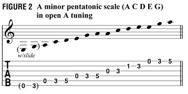 Уроки слайдовой техники от Джонни Винтера