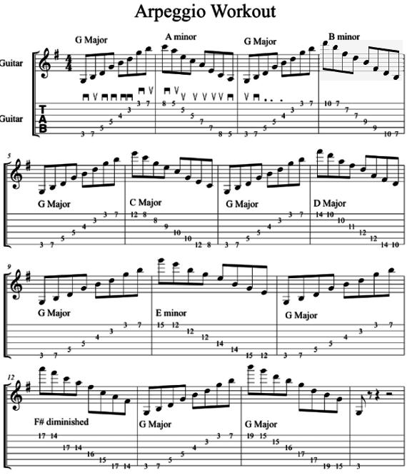 Упражнения для гитары на арпеджио