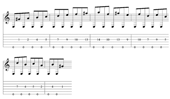 Переход от Е большой октавы (шестая струна) к гамме на третьей струне