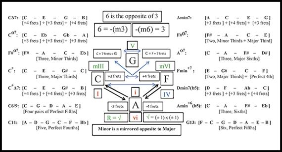 Схема аккордов для получения новых дьявольских аккордов