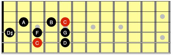 Мелодическая минорная гамма (тоника – нота С)
