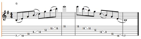 Ноты и табы упражнений на гитару при игре слайдом