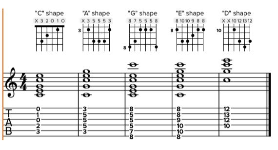 Ноты аккордов с использованием каподастра