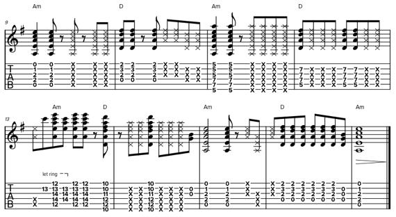 Ноты боя на гитаре на двух аккордах