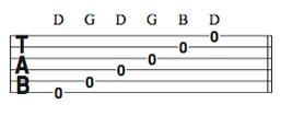 Ноты строя опен G