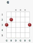 Стандартная аппликатура аккорда G
