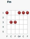 Аккорд Fm диаграмма