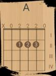 Схема аккорда A на гитаре