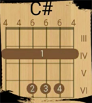 Аккорд C# на гитаре