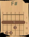 на гитаре аккорд F#
