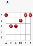 Пауэр-аккорд A
