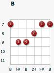 Аккорд B на гитаре
