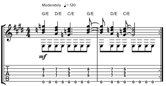 Ноты прог-рока для электрогитары
