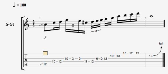 Интересные ноты для гитары